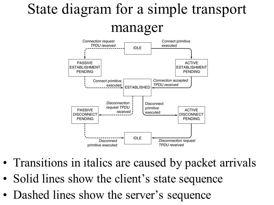 State diagram for a simple transport manager Transitions in italics are caused by packet arrivals Solid lines show the client's state sequence Dashed
