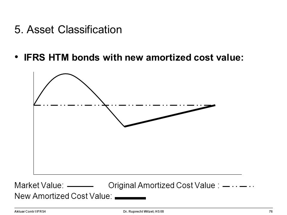 Aktuar Contr I IFRS476 Dr. Ruprecht Witzel; HS 08 5. Asset Classification IFRS HTM bonds with new amortized cost value: Market Value: Original Amortiz