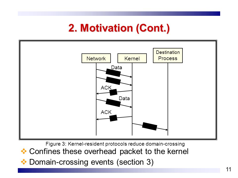 11 2. Motivation (Cont.)  Confines these overhead packet to the kernel  Domain-crossing events (section 3) NetworkKernel Destination Process Figure