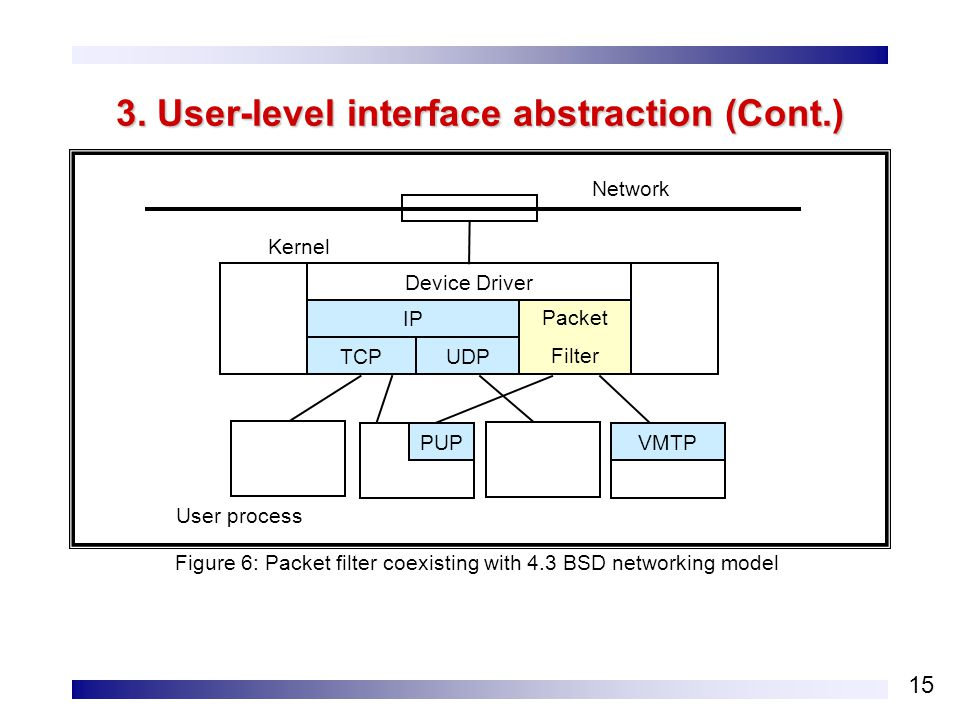 15 3. User-level interface abstraction (Cont.) Device Driver Figure 6: Packet filter coexisting with 4.3 BSD networking model Network Kernel User proc