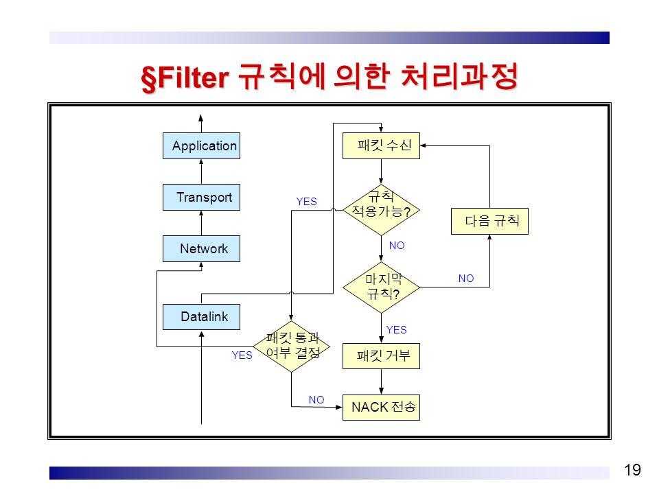 19 §Filter 규칙에 의한 처리과정 Application Datalink Network Transport 패킷 수신 다음 규칙 패킷 거부 마지막 규칙 .