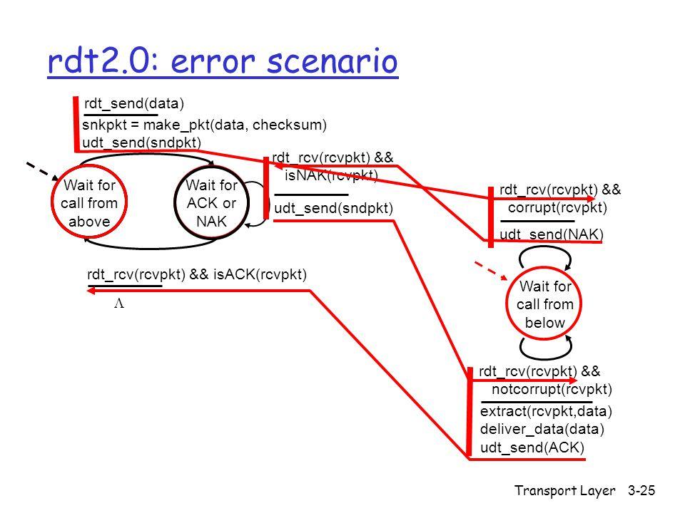 Transport Layer3-25 rdt2.0: error scenario Wait for call from above snkpkt = make_pkt(data, checksum) udt_send(sndpkt) extract(rcvpkt,data) deliver_da