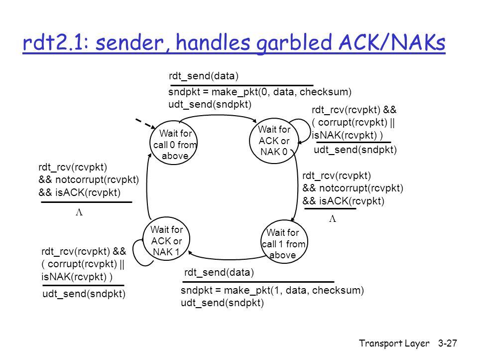 Transport Layer3-27 rdt2.1: sender, handles garbled ACK/NAKs Wait for call 0 from above sndpkt = make_pkt(0, data, checksum) udt_send(sndpkt) rdt_send