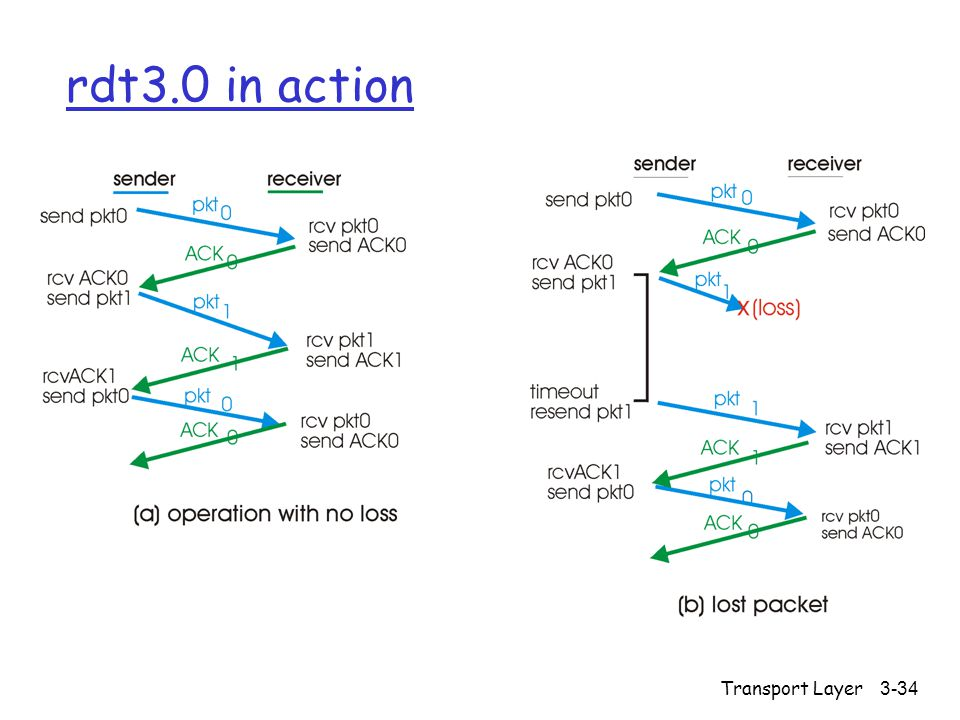 Transport Layer3-34 rdt3.0 in action