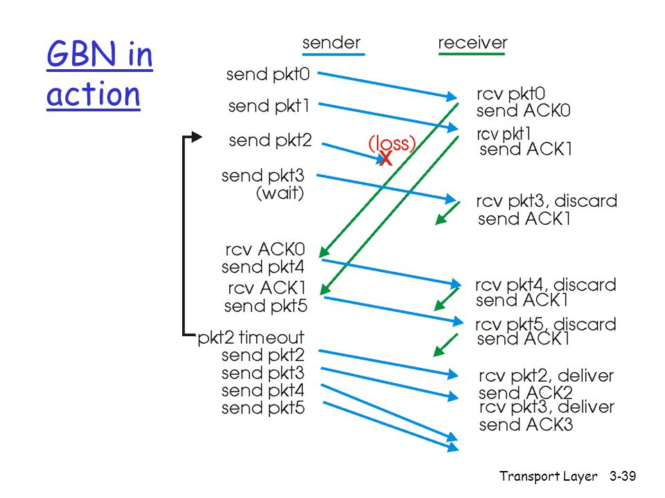 Transport Layer3-39 GBN in action