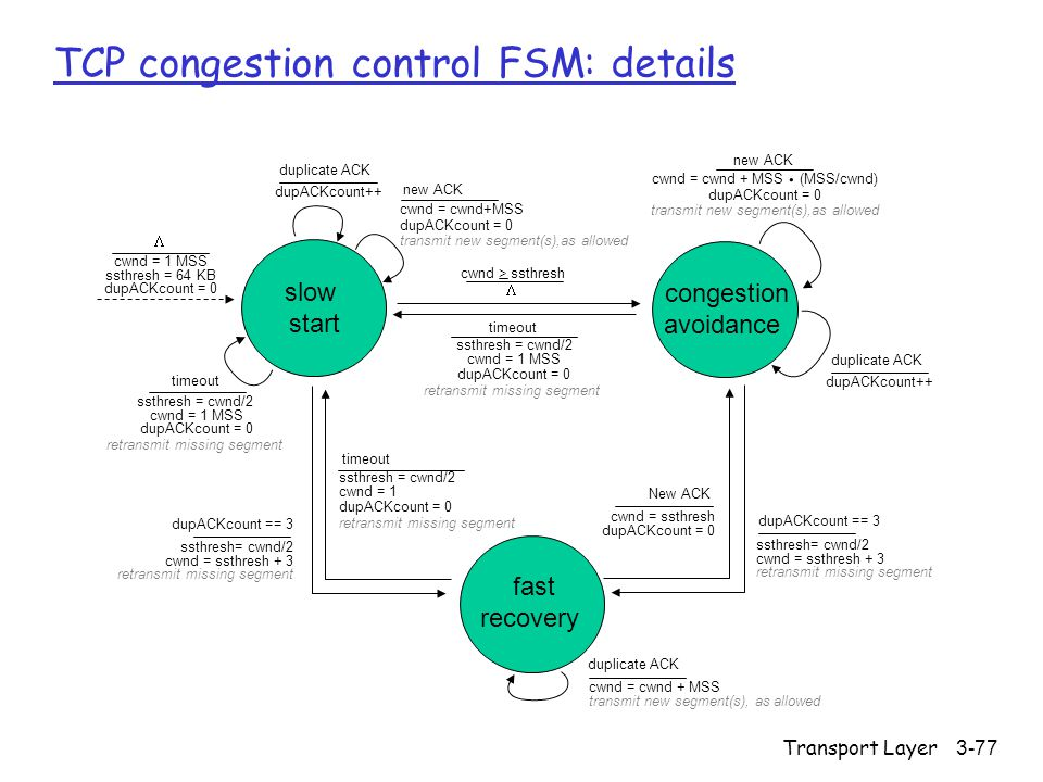 Transport Layer3-77 TCP congestion control FSM: details slow start congestion avoidance fast recovery timeout ssthresh = cwnd/2 cwnd = 1 MSS dupACKcount = 0 retransmit missing segment timeout ssthresh = cwnd/2 cwnd = 1 MSS dupACKcount = 0 retransmit missing segment  cwnd > ssthresh cwnd = cwnd+MSS dupACKcount = 0 transmit new segment(s),as allowed new ACK cwnd = cwnd + MSS (MSS/cwnd) dupACKcount = 0 transmit new segment(s),as allowed new ACK.