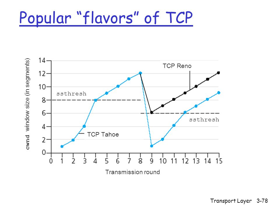 Transport Layer3-78 Popular flavors of TCP ssthresh TCP Tahoe TCP Reno Transmission round cwnd window size (in segments)