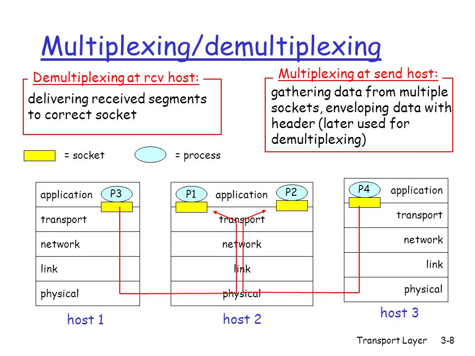 Transport Layer3-8 Multiplexing/demultiplexing application transport network link physical P1 application transport network link physical application transport network link physical P2 P3 P4 P1 host 1 host 2 host 3 = process= socket delivering received segments to correct socket Demultiplexing at rcv host: gathering data from multiple sockets, enveloping data with header (later used for demultiplexing) Multiplexing at send host: