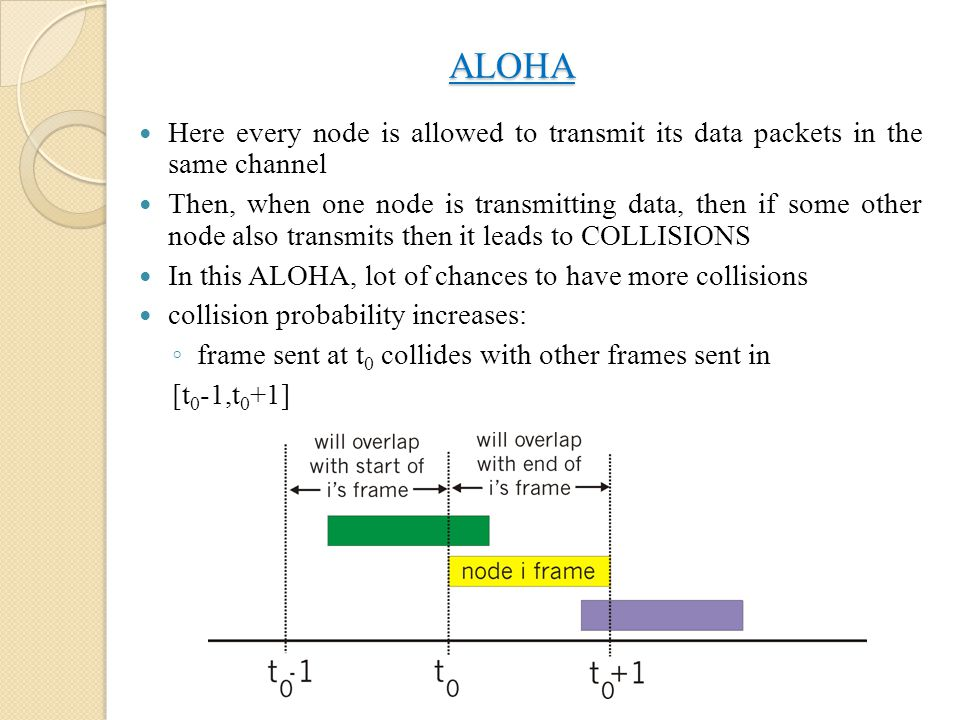 ALOHA Here every node is allowed to transmit its data packets in the same channel Then, when one node is transmitting data, then if some other node al