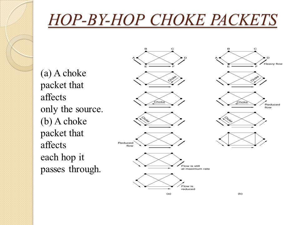 HOP-BY-HOP CHOKE PACKETS (a) A choke packet that affects only the source. (b) A choke packet that affects each hop it passes through.