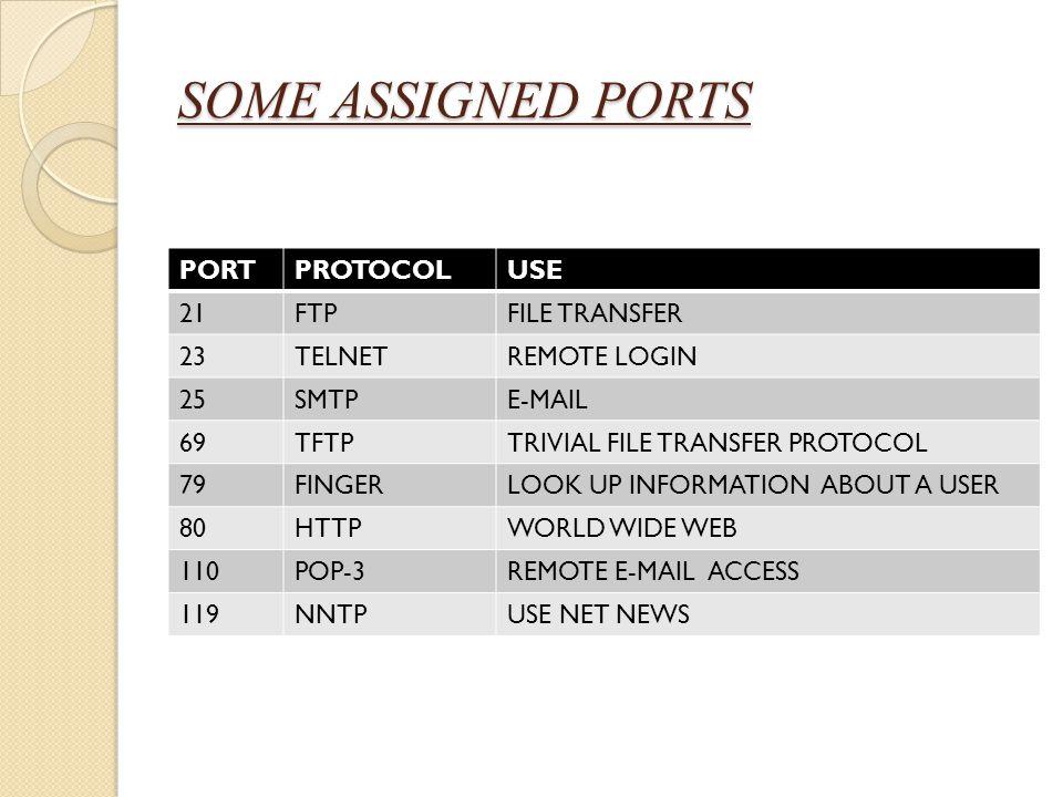 SOME ASSIGNED PORTS PORTPROTOCOLUSE 21FTPFILE TRANSFER 23TELNETREMOTE LOGIN 25SMTPE-MAIL 69TFTPTRIVIAL FILE TRANSFER PROTOCOL 79FINGERLOOK UP INFORMAT