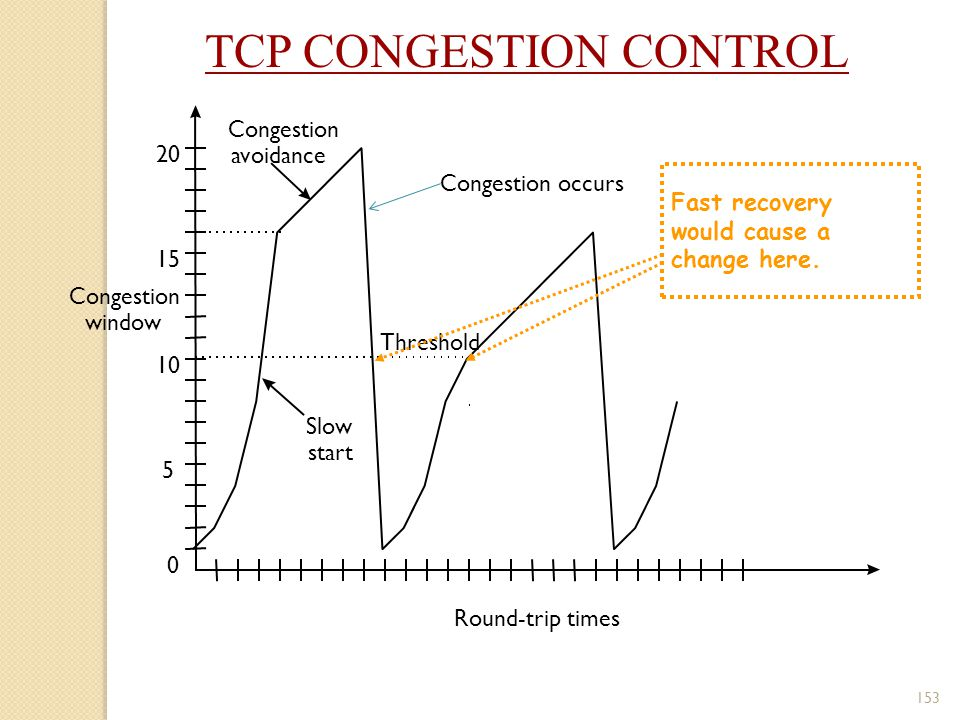 153 Congestion window 10 5 15 20 0 Round-trip times Slow start Congestion avoidance Congestion occurs Threshold Fast recovery would cause a change her