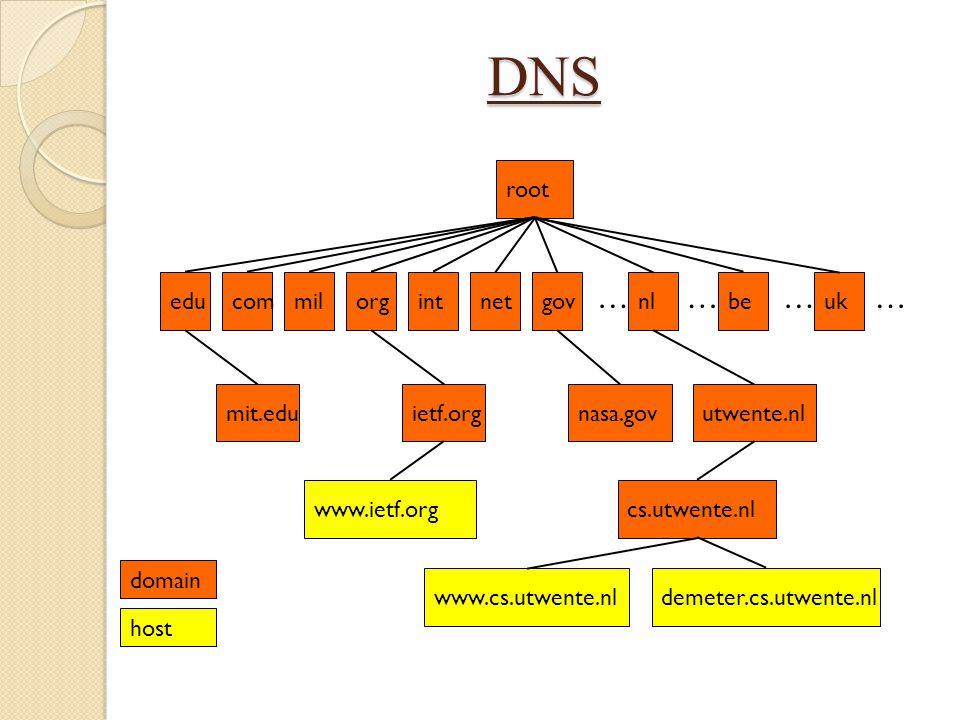 DNS root ietf.orgmit.edunasa.govutwente.nlwww.cs.utwente.nldemeter.cs.utwente.nlwww.ietf.orgcs.utwente.nleducommilorgintnetgovnlbeuk ………… domain host