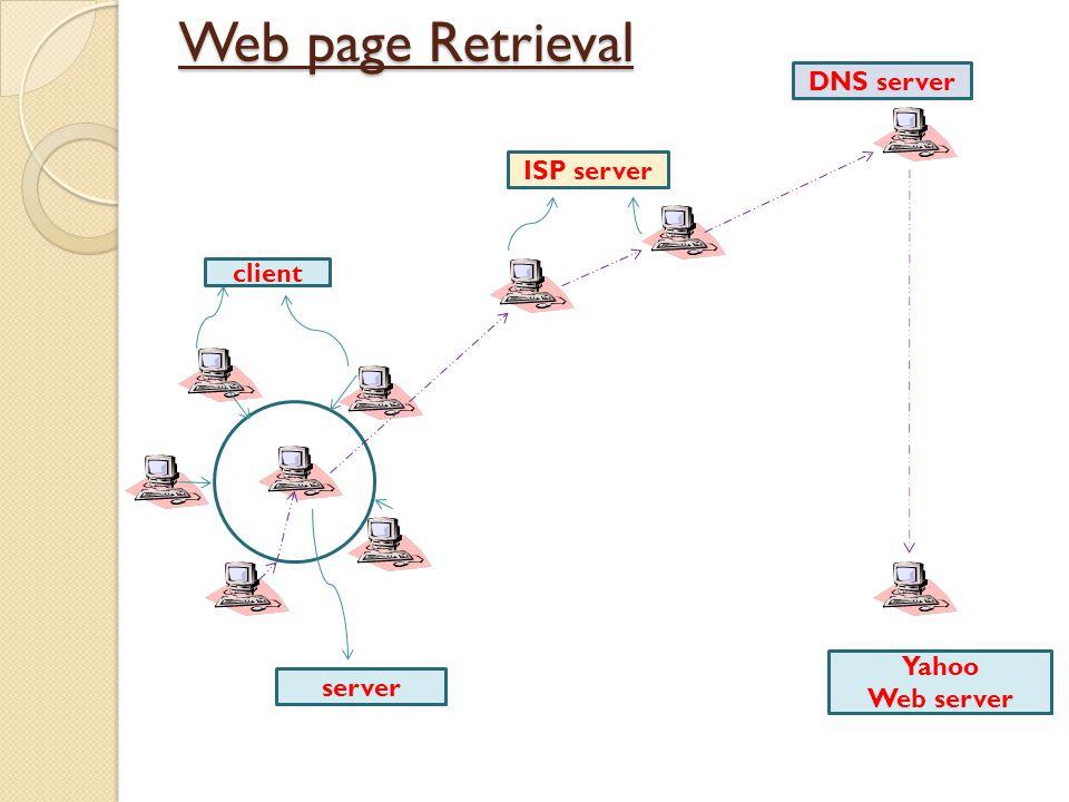 Web page Retrieval client server ISP server DNS server Yahoo Web server