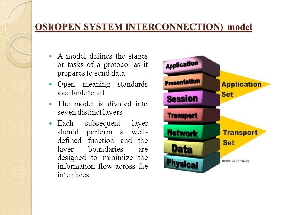 OSI(OPEN SYSTEM INTERCONNECTION) model A model defines the stages or tasks of a protocol as it prepares to send data Open meaning standards available