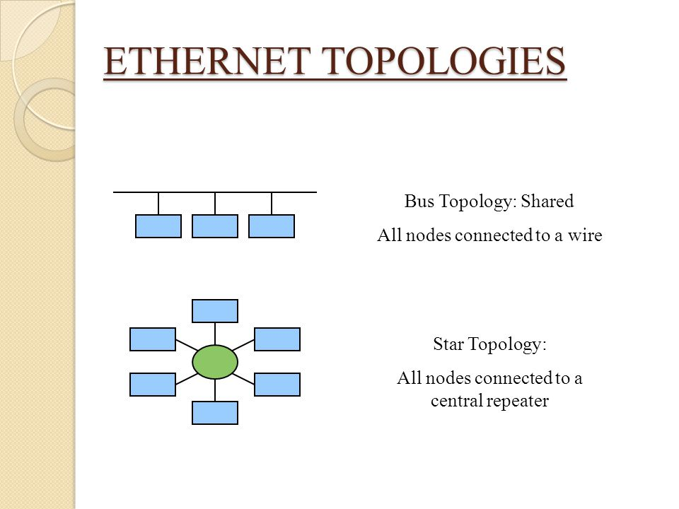 ETHERNET TOPOLOGIES Bus Topology: Shared All nodes connected to a wire Star Topology: All nodes connected to a central repeater