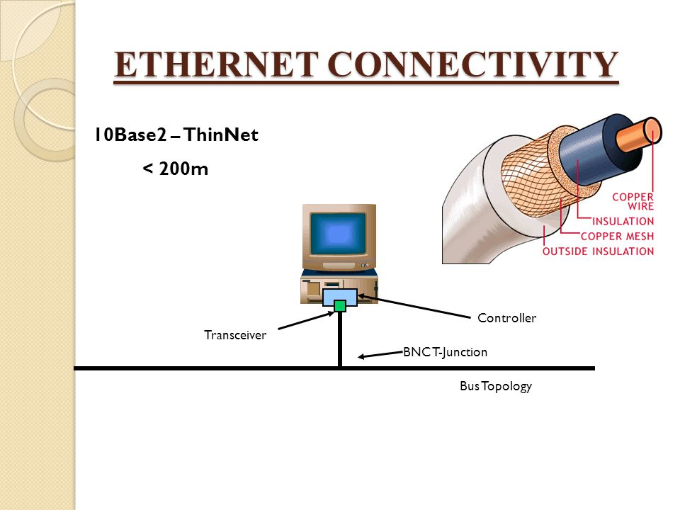 ETHERNET CONNECTIVITY 10Base2 – ThinNet < 200m Controller BNC T-Junction Transceiver Bus Topology