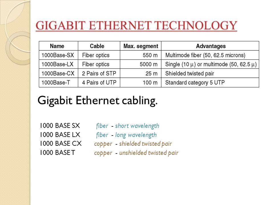 GIGABIT ETHERNET TECHNOLOGY GIGABIT ETHERNET TECHNOLOGY Gigabit Ethernet cabling. 1000 BASE SX fiber - short wavelength 1000 BASE LX fiber - long wave