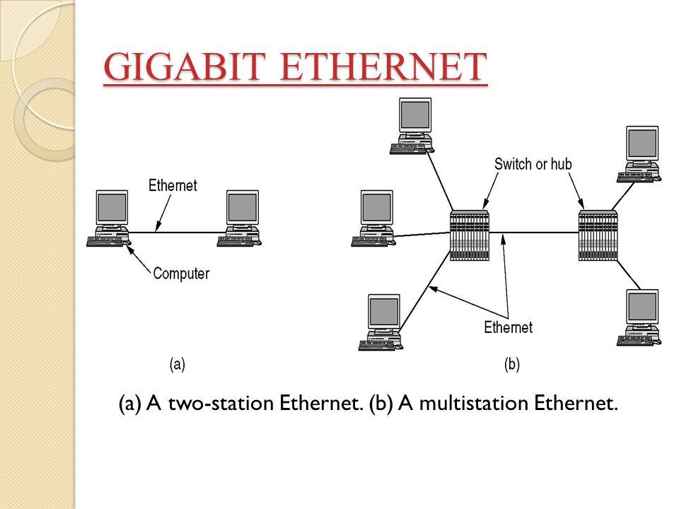 GIGABIT ETHERNET GIGABIT ETHERNET (a) A two-station Ethernet. (b) A multistation Ethernet.