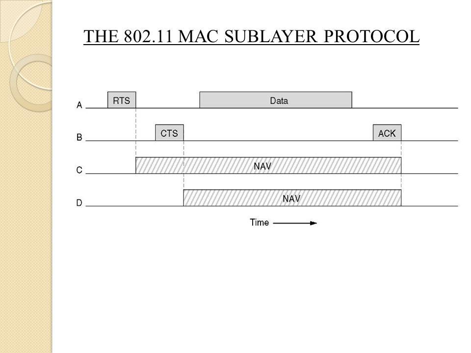 THE 802.11 MAC SUBLAYER PROTOCOL