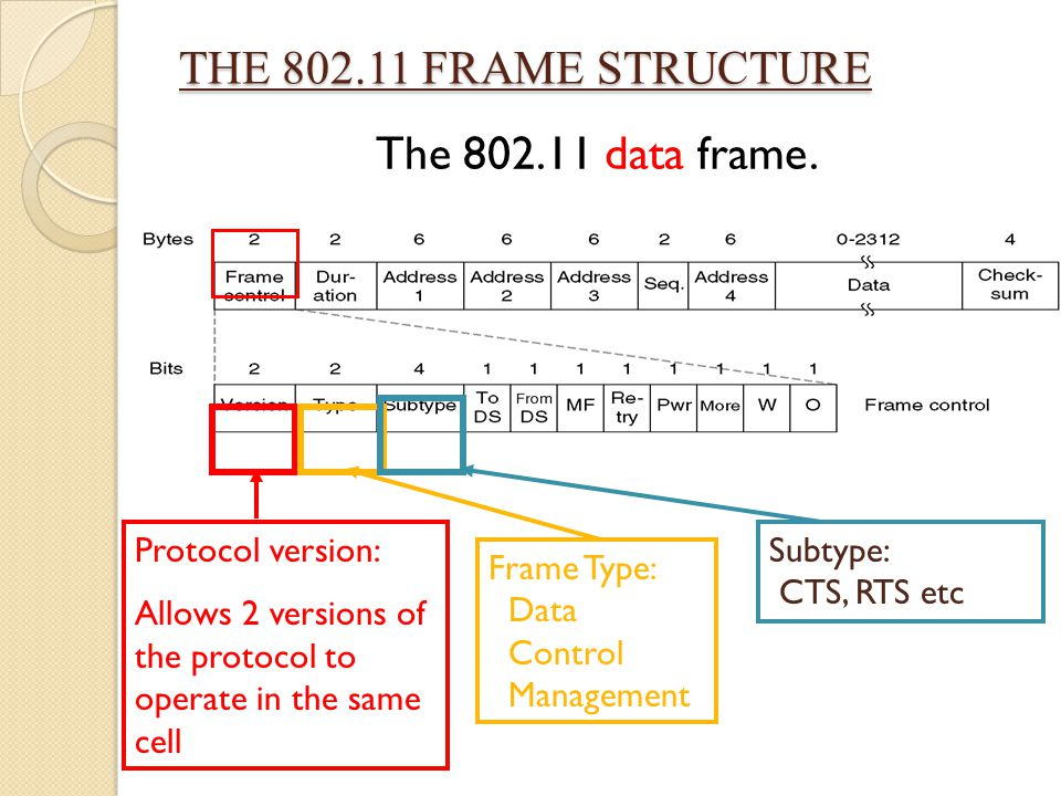 THE 802.11 FRAME STRUCTURE The 802.11 data frame. Protocol version: Allows 2 versions of the protocol to operate in the same cell Frame Type: Data Con