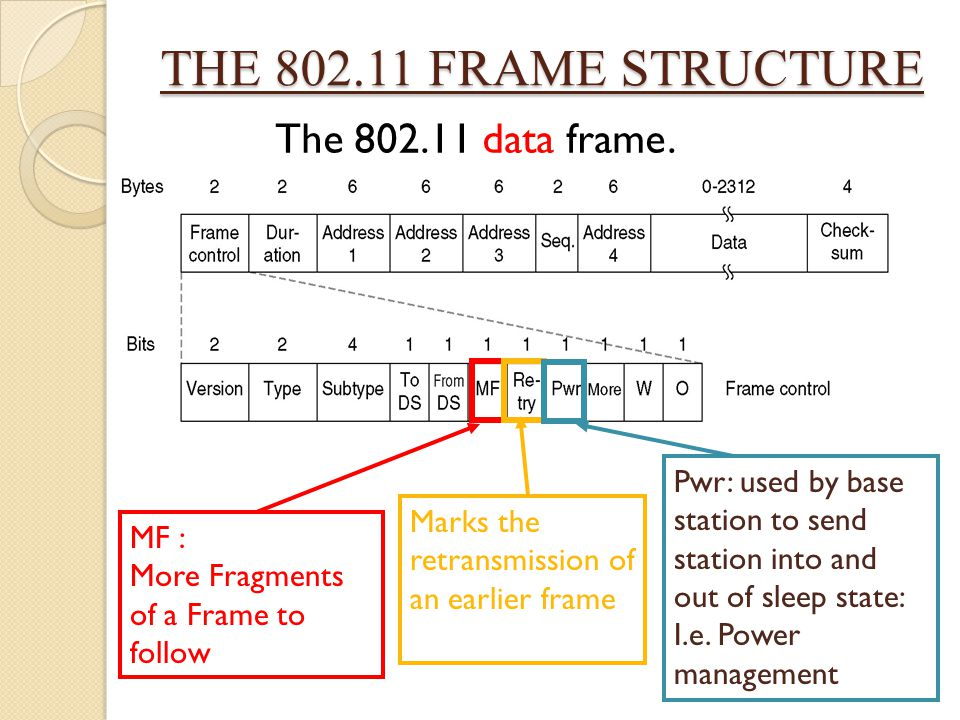 THE 802.11 FRAME STRUCTURE The 802.11 data frame. MF : More Fragments of a Frame to follow Marks the retransmission of an earlier frame Pwr: used by b