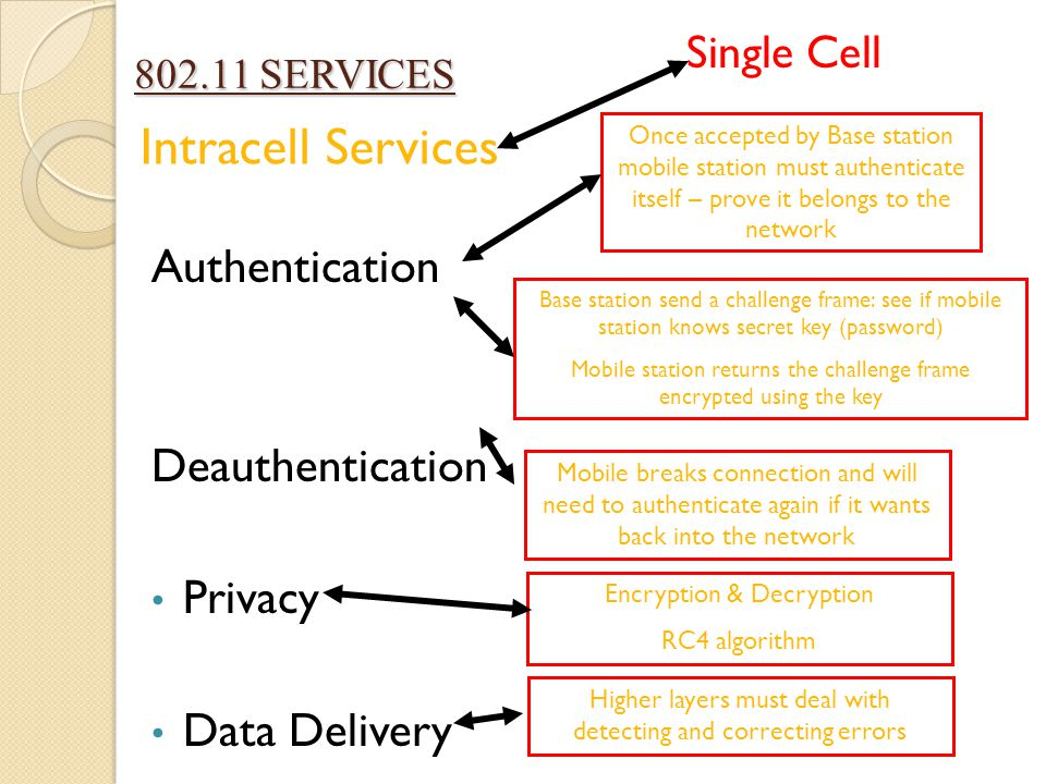 802.11 SERVICES 802.11 SERVICES Authentication Deauthentication Privacy Data Delivery Intracell Services Single Cell Once accepted by Base station mob