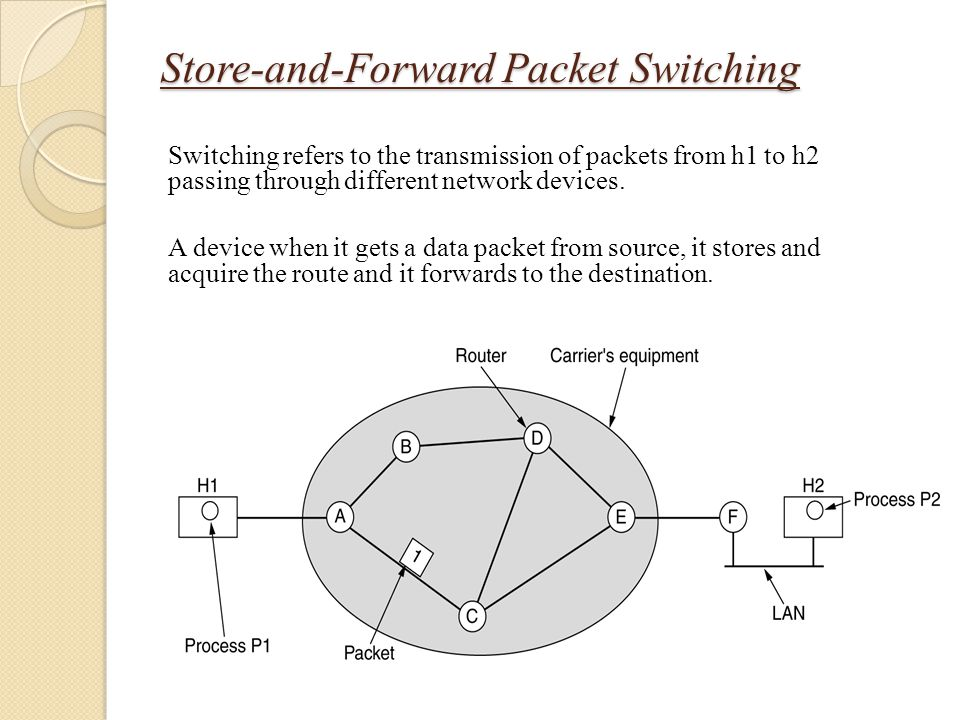 Store-and-Forward Packet Switching Switching refers to the transmission of packets from h1 to h2 passing through different network devices. A device w