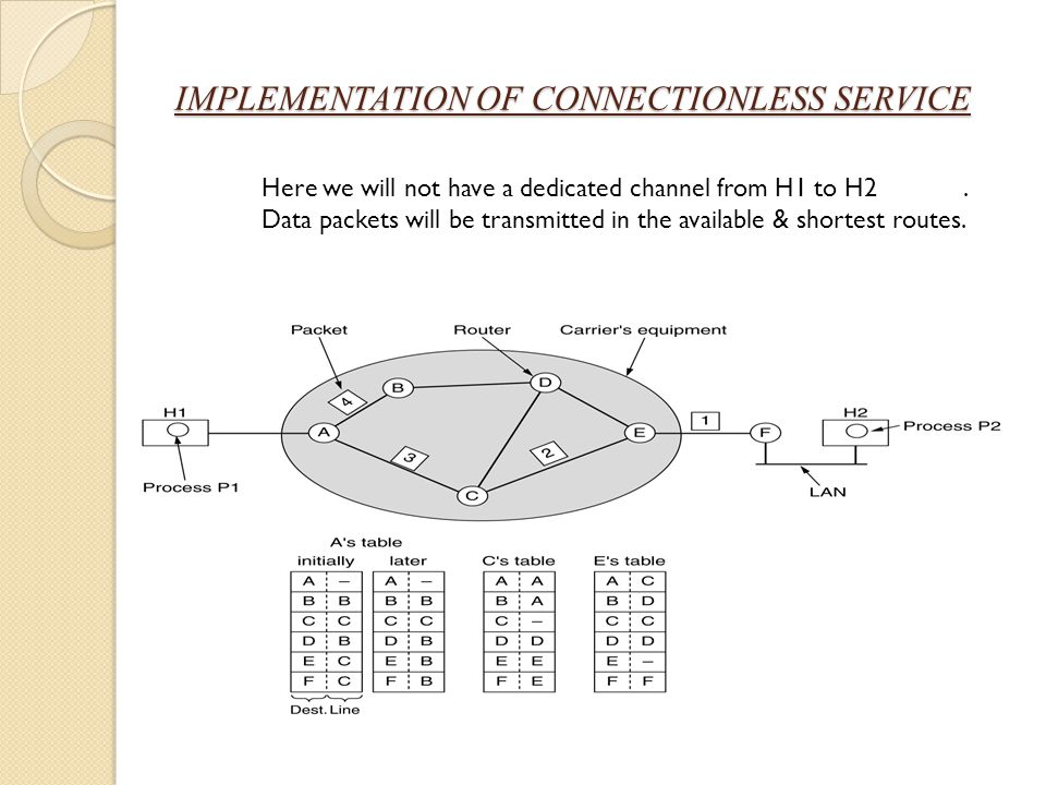 IMPLEMENTATION OF CONNECTIONLESS SERVICE Here we will not have a dedicated channel from H1 to H2. Data packets will be transmitted in the available &