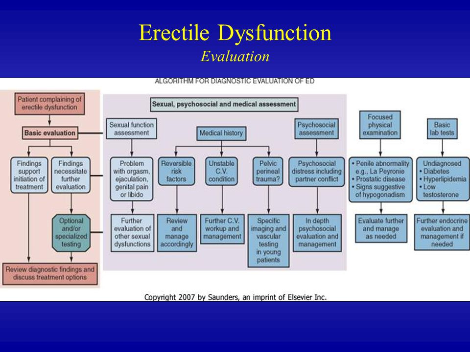 Erectile Dysfunction Evaluation