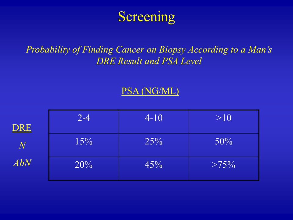 Screening 2-44-10>10 15%25%50% 20%45%>75% PSA (NG/ML) DRE N AbN Probability of Finding Cancer on Biopsy According to a Man's DRE Result and PSA Level