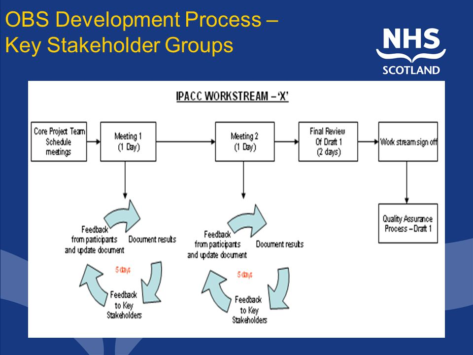 OBS Development Process – Key Stakeholder Groups