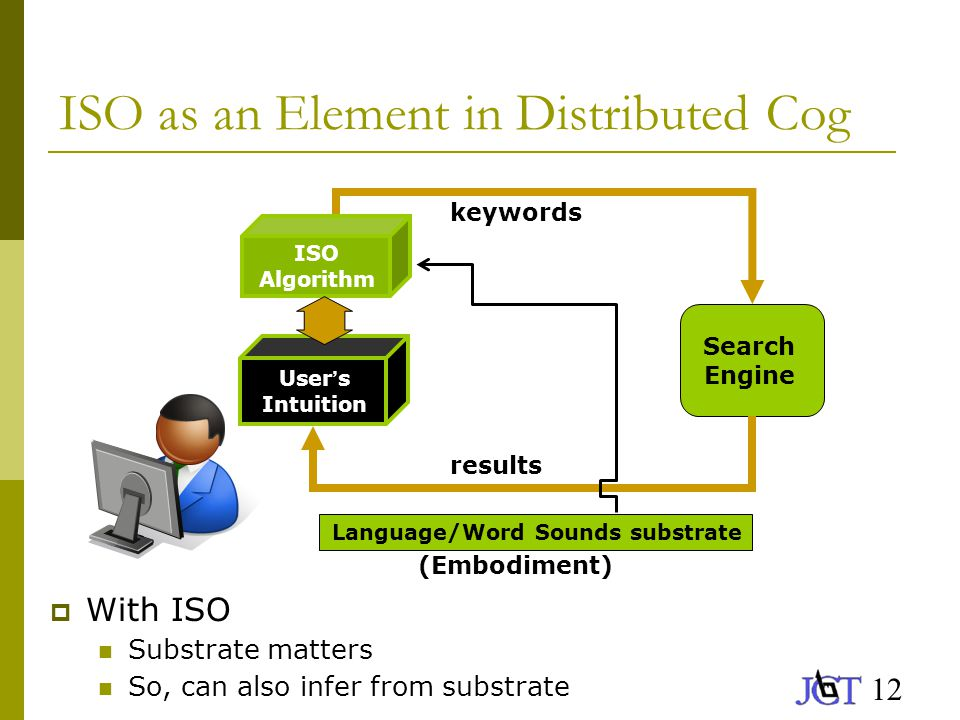 12 ISO as an Element in Distributed Cog  With ISO Substrate matters So, can also infer from substrate Search Engine Language/Word Sounds substrate User ' s Intuition keywords results (Embodiment) ISO Algorithm
