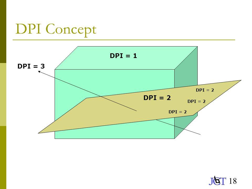 18 DPI Concept DPI = 1 DPI = 2 DPI = 3