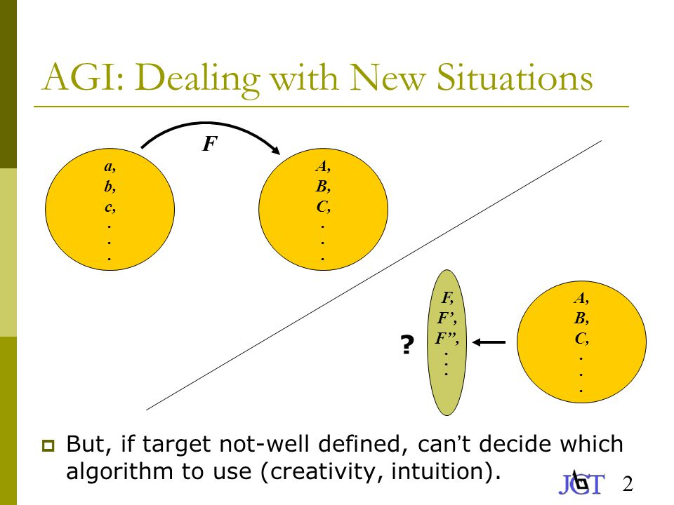2 AGI: Dealing with New Situations  But, if target not-well defined, can ' t decide which algorithm to use (creativity, intuition).
