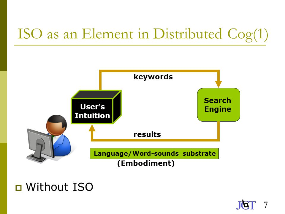 8 ISO as an Element in Distributed Cog(2)  With ISO Search Engine Language/Word Sounds substrate User ' s Intuition keywords results (Embodiment) ISO Algorithm