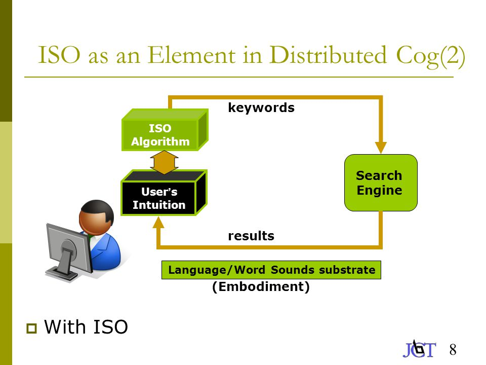 8 ISO as an Element in Distributed Cog(2)  With ISO Search Engine Language/Word Sounds substrate User ' s Intuition keywords results (Embodiment) ISO Algorithm