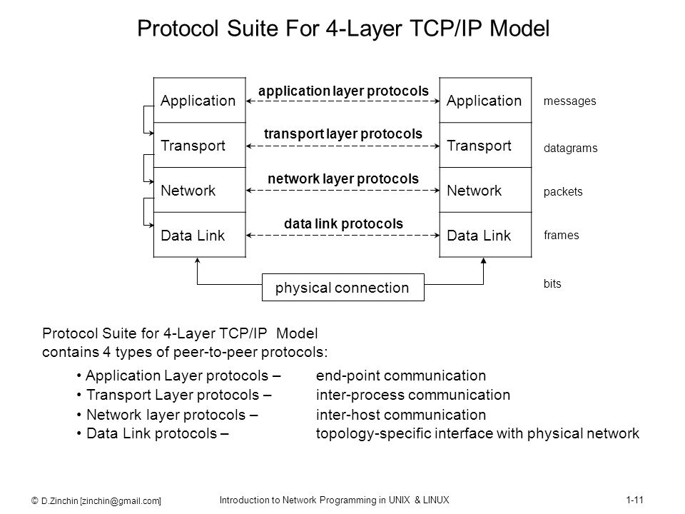 © D.Zinchin [zinchin@gmail.com] Introduction to Network Programming in UNIX & LINUX1-11 Protocol Suite For 4-Layer TCP/IP Model Application Transport
