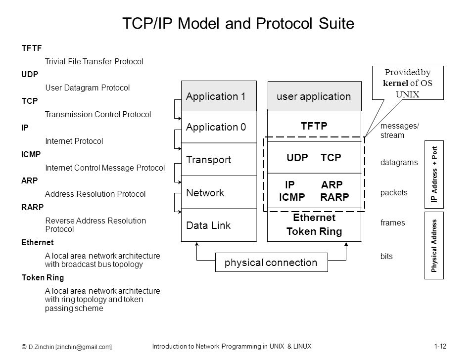 © D.Zinchin [zinchin@gmail.com] Introduction to Network Programming in UNIX & LINUX1-12 TCP/IP Model and Protocol Suite Application 0 Transport Networ