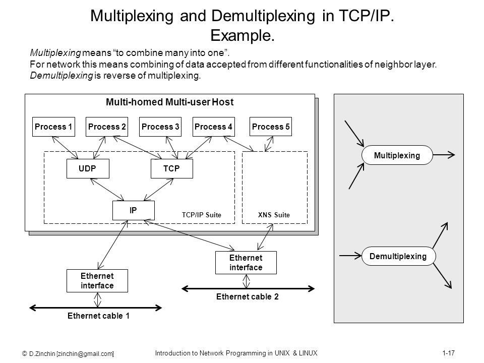 © D.Zinchin [zinchin@gmail.com] Introduction to Network Programming in UNIX & LINUX1-17 Multiplexing and Demultiplexing in TCP/IP. Example. Process 1P
