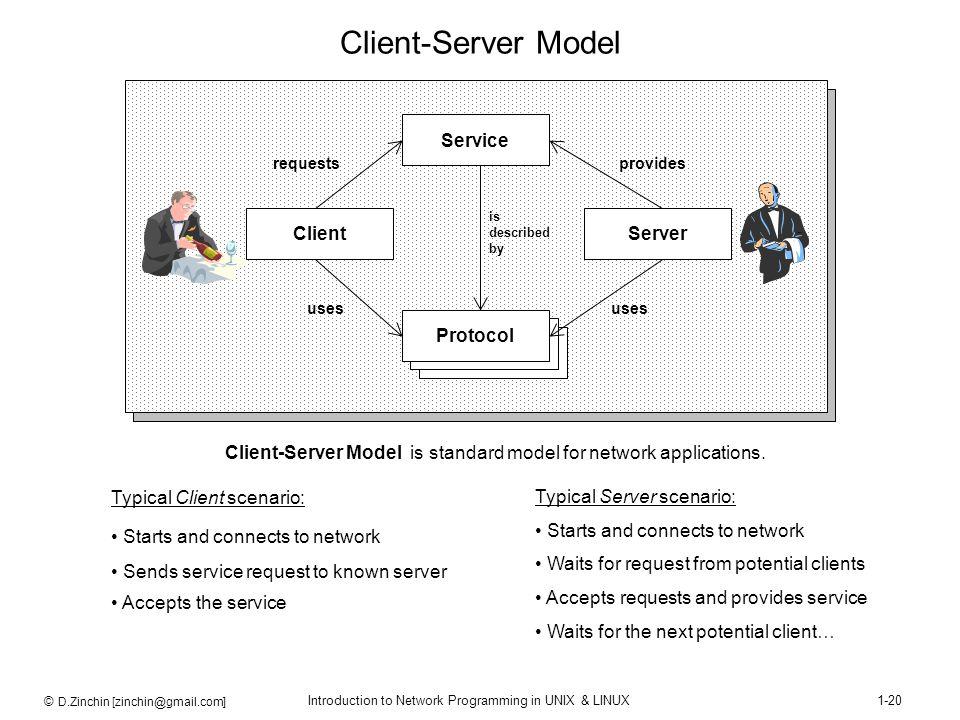 © D.Zinchin [zinchin@gmail.com] Introduction to Network Programming in UNIX & LINUX1-20 Client-Server Model Client-Server Model is standard model for