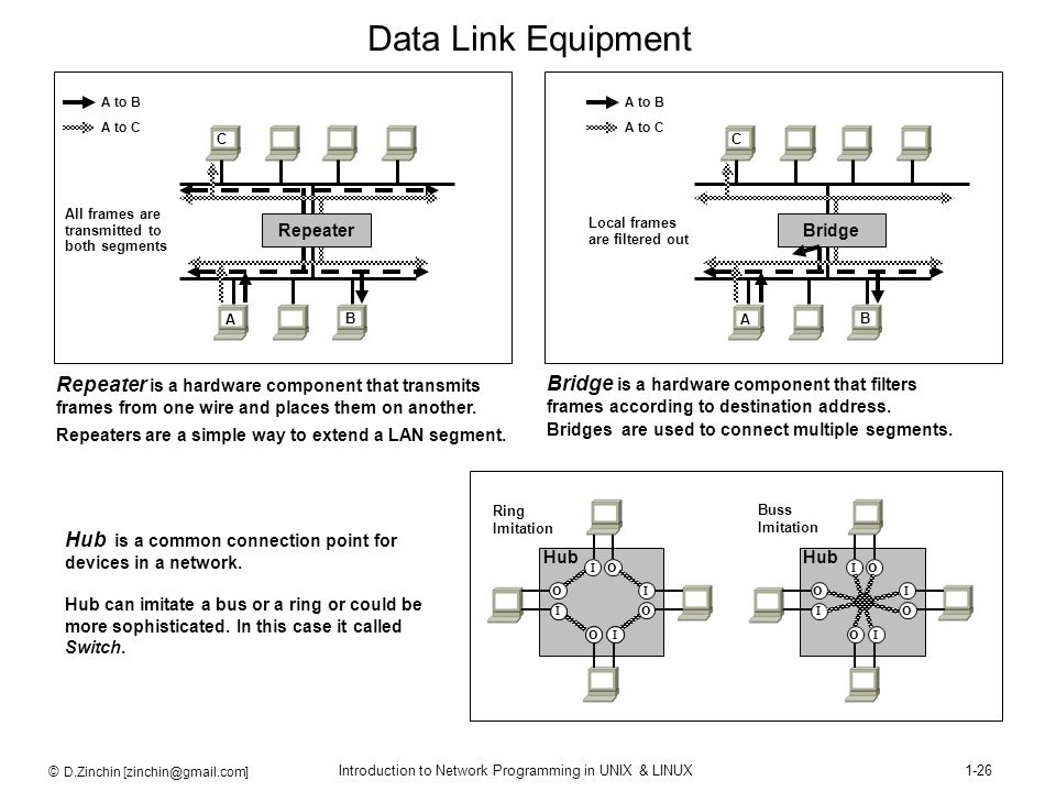 © D.Zinchin [zinchin@gmail.com] Introduction to Network Programming in UNIX & LINUX1-26 Data Link Equipment Repeater is a hardware component that tran