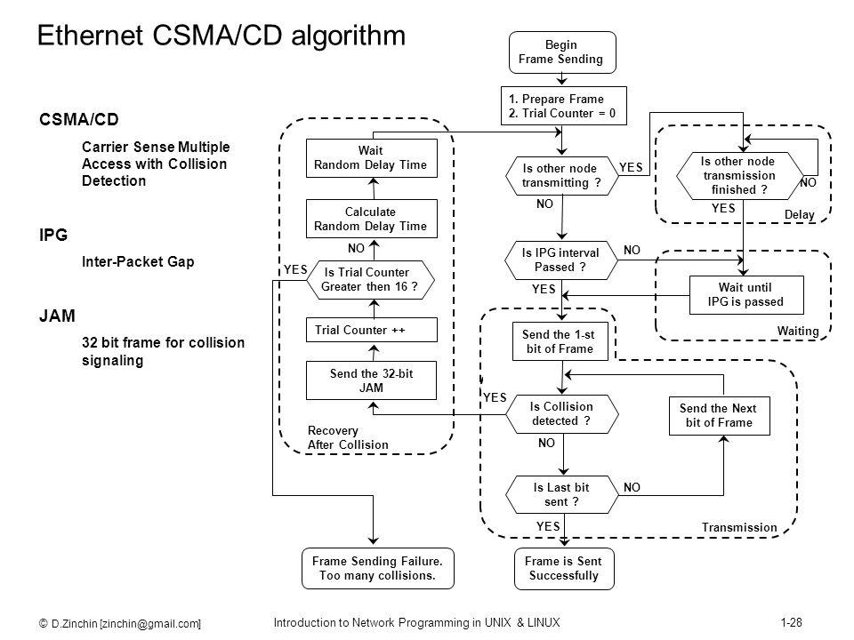 © D.Zinchin [zinchin@gmail.com] Introduction to Network Programming in UNIX & LINUX1-28 Begin Frame Sending 1. Prepare Frame 2. Trial Counter = 0 Wait
