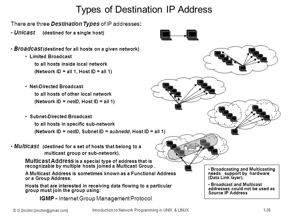 © D.Zinchin [zinchin@gmail.com] Introduction to Network Programming in UNIX & LINUX1-36 There are three Destination Types of IP addresses: Unicast (de