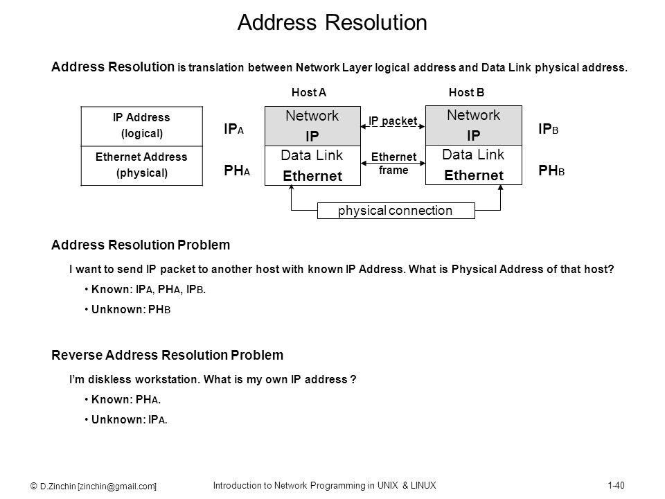 © D.Zinchin [zinchin@gmail.com] Introduction to Network Programming in UNIX & LINUX1-40 Address Resolution Data Link Ethernet Network IP Data Link Eth