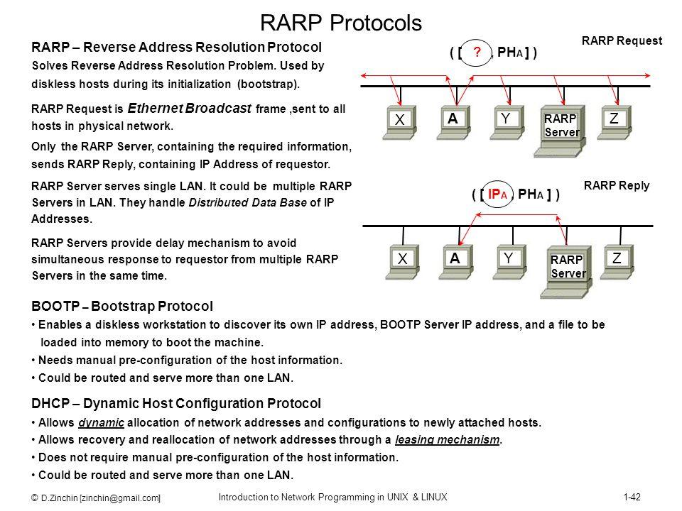 © D.Zinchin [zinchin@gmail.com] Introduction to Network Programming in UNIX & LINUX1-42 RARP Server RARP Protocols RARP – Reverse Address Resolution P