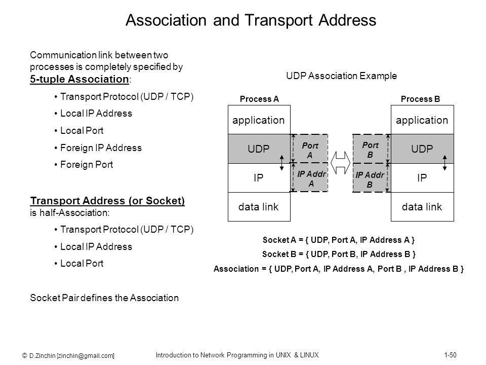 © D.Zinchin [zinchin@gmail.com] Introduction to Network Programming in UNIX & LINUX1-50 Association and Transport Address Communication link between t