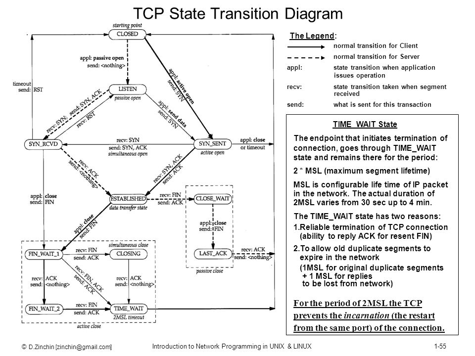© D.Zinchin [zinchin@gmail.com] Introduction to Network Programming in UNIX & LINUX1-55 TCP State Transition Diagram normal transition for Client norm
