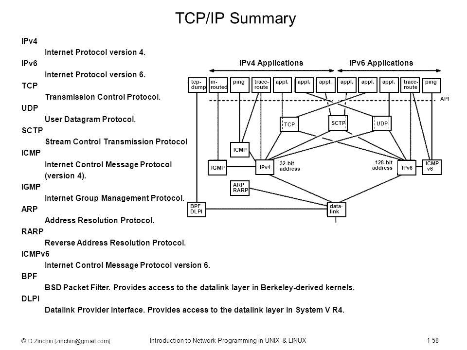 © D.Zinchin [zinchin@gmail.com] Introduction to Network Programming in UNIX & LINUX1-58 IPv4 Internet Protocol version 4. IPv6 Internet Protocol versi