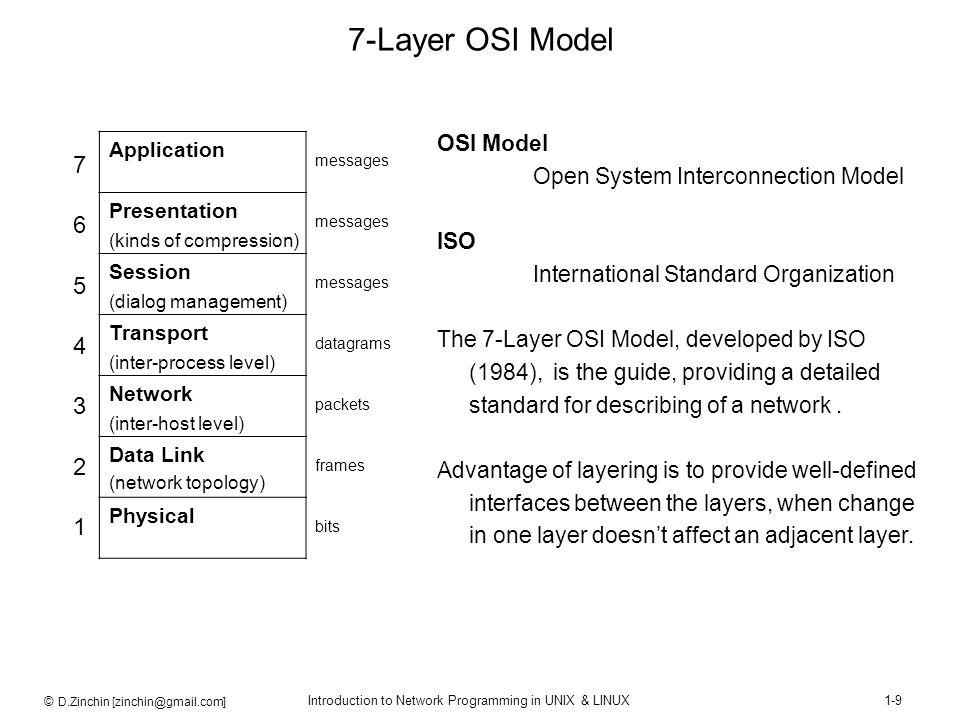 © D.Zinchin [zinchin@gmail.com] Introduction to Network Programming in UNIX & LINUX1-9 7-Layer OSI Model Application Presentation Session Transport Ne